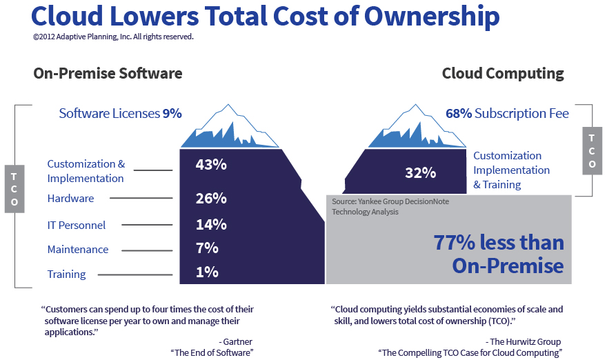 Cloud Lowers Total Cost of Ownership